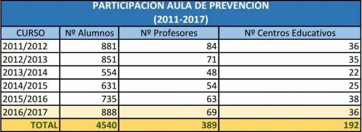 Foto 1 - El Aula de Prevención forma en seguridad y salud laboral a 1.000 alumnos de educación no universitaria en CyL