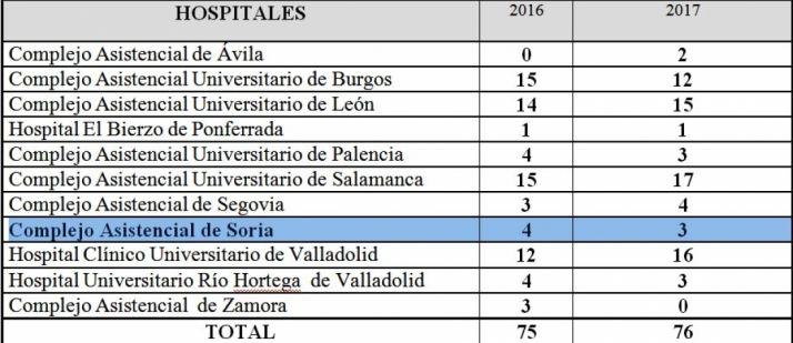Datos comparativos de donación de órganos 2016-2017