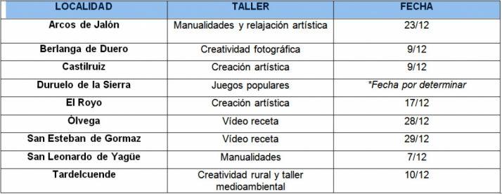 Los talleres y las localidades.