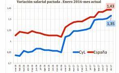 Variación salarial pactada, comparativa nacional y CyL.