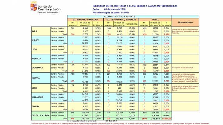 Tabla de las incidencias en CyL