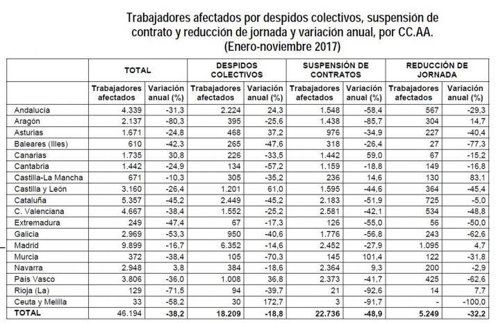 Foto 1 - Desciende un 26,4% el total de trabajadores afectados por medidas de regulación de empleo en CyL