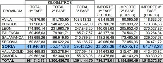 Distribución de los alimentos en el Plan 2017 por provincias en CyL. /SN