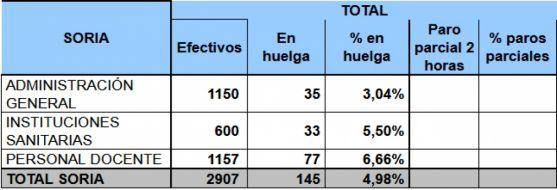 Datos del paro en la Administración regional este 8-M en Soria./Jta.