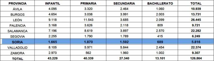 Plazas educativas ofertadas provisionalmente para el curso 2018-2019 en centros educativos de Castilla y León por provincias y etapas.
