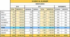 La distribución de las ayudas por provincias y anualidades.