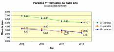 Evolución del paro en los últimos cuatro primeros trimestres de año. /UGT