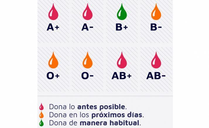 Estado de las reservas a fecha de este lunes. /Chemcyl