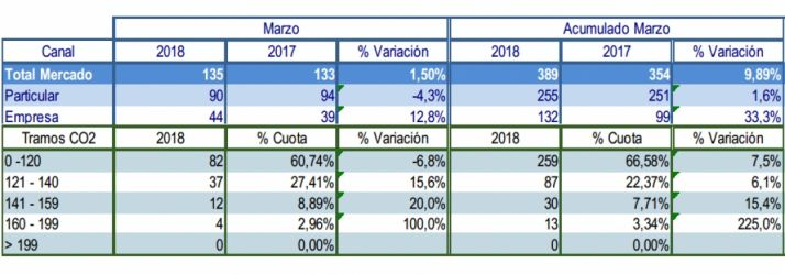 Foto 1 - Marzo cierra con la tendencia al alza de matriculaciones de vehículos en Soria