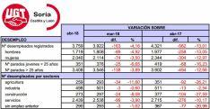 Datos sobre el desempleo facilitados por UGT Soria.