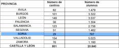 Distribución del alumnado por provincias.