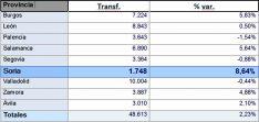 Comparativa de las ventas por provincias de CyL.
