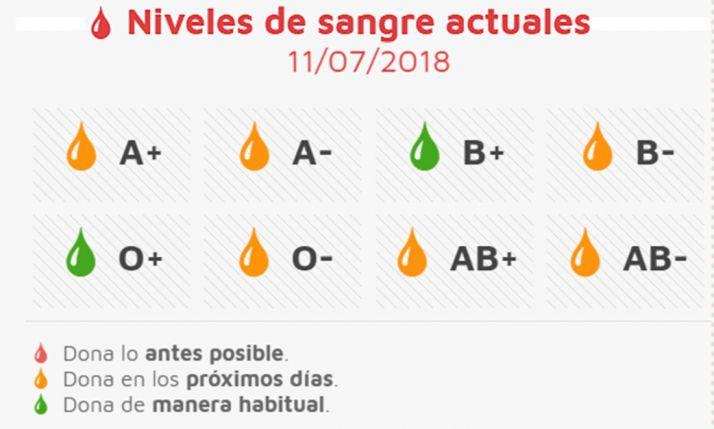 Estado actual de las reservas sanguíneas
