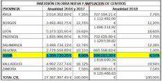 Cuantías de las actuaciones efectuadas en los centros educativos de la región. /Jta.