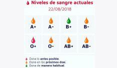 Estado actual de las reservas sanguíneas.