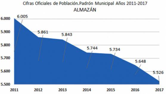 Estadística poblacional de Almazán. /INE