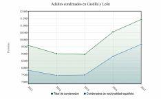 Condenas en CyL en los últimos cuatro ejercicios. /INE-EP Data