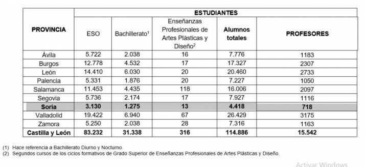Alumnos y profesores que comienzan el lunes 17 de septiembre el curso escolar 2018-2019 en Castilla y León.