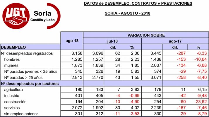 Situación del empleo en la provincia después de agosto. /UGT Soria