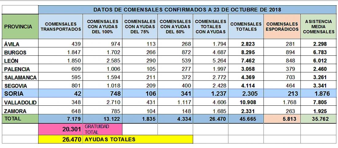 El 53,7% de los usuarios del comedor escolar en Soria ...
