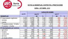 Datos del desempleo en la provincia. /UGT Soria