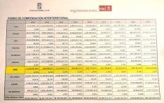 Tabla comparativa de los fondos. /PSOE