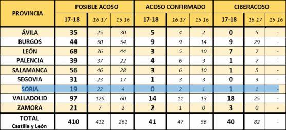 Datos de acoso escolar en CyL por provincias.