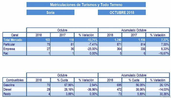 Cuadro de las matriculaciones del mes pasado. /Faconauto