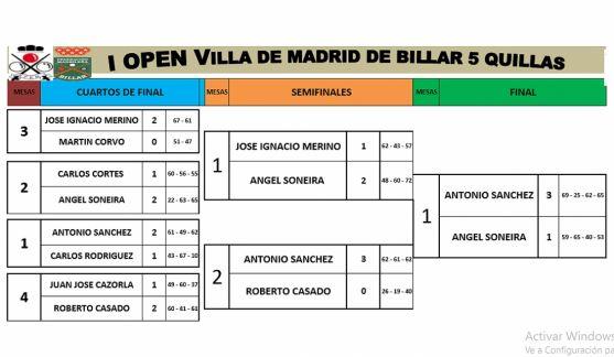La clasificación del torneo.