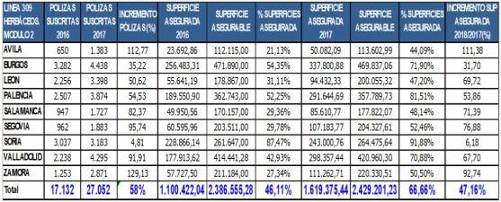 Tabla de los seguros de herbáceos por provincias.