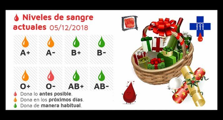 Foto 1 - Urgen a donar sangre del O-