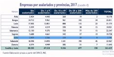 Tabla comparativa por provincias. /Unicaja Banco
