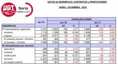 Tabla del desempleo de diciembre facilitada por UGT. /UGT