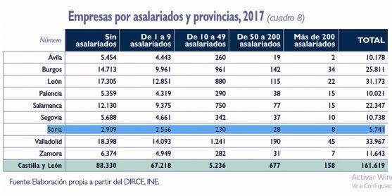 Tabla comparativa por provincias. /Unicaja Banco