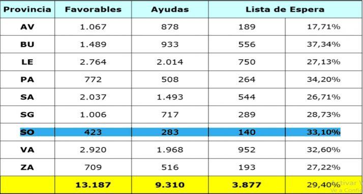 La distribución de las ayudas por provincias.