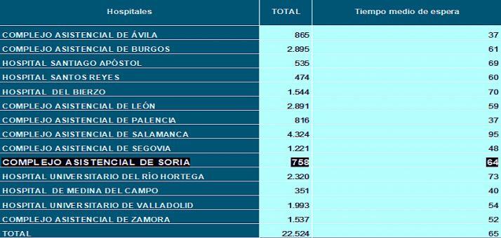 Comparativa de la lista de espera quirúrgica por provincias.