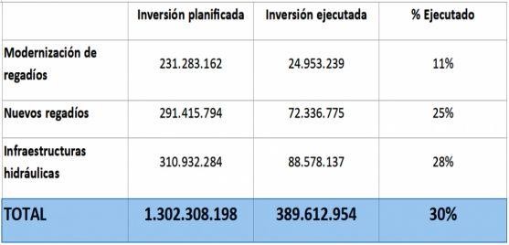 Seguimiento inversiones del programa de medidas en el horizonte 2016-2021 (diferenciando las líneas que repercuten en el sector agrario)