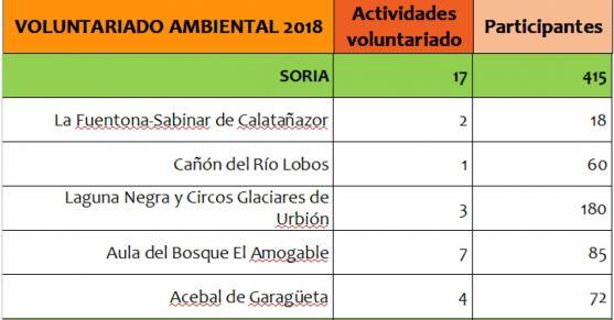 Actividades llevadas a cabo en las casas del parque de Soria. /Jta.
