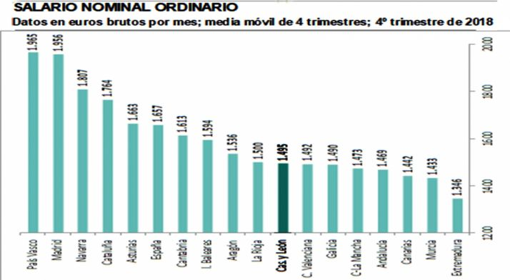 Foto 1 - El salario medio castellano-leonés crece un 1,4% en el último año pero su poder de compra cae un 1,9%