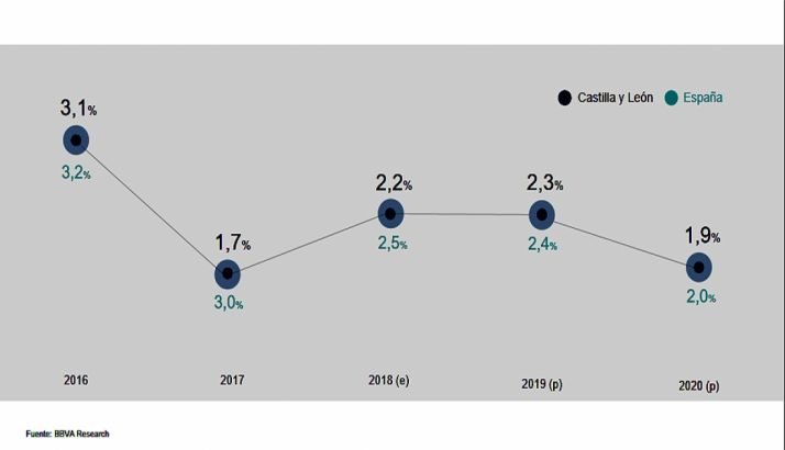 La desaceleración para 2020 tanto en CyL como en España. /BBVA