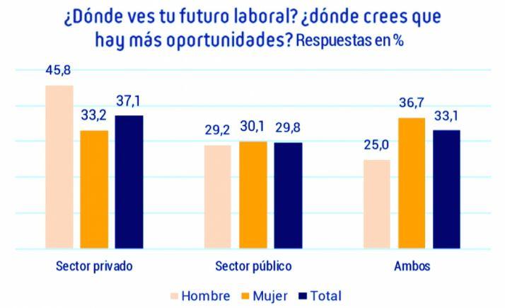 Foto 1 - El 37,1% de los sanitarios que cree que hay más oportunidades laborales en el sector privado