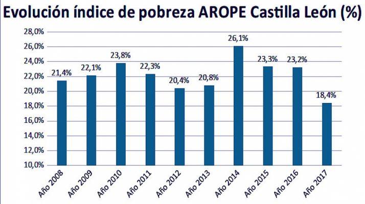 Foto 1 - El 19,7% de los castellano-leoneses en edad laboral se encuentra en riesgo de pobreza y exclusión social