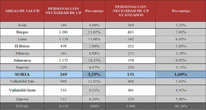 Distribución del número de pacientes por provincia.