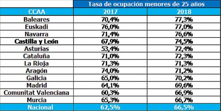 Comparativa por comunidades autónomas y media nacional. /Randstad