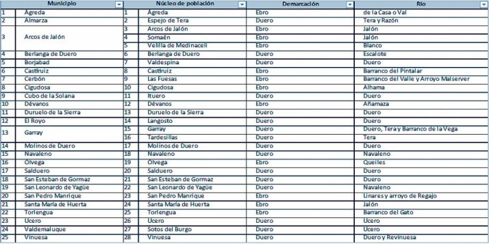 El listado con los 25 municipios.