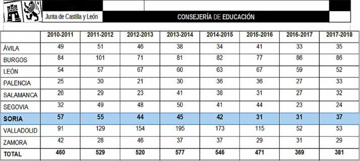 Histórico de las experiencias de calidad que anualmente se realizan en centros y servicios educativos de Castilla y León.