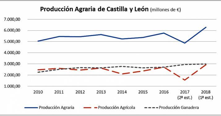 Foto 1 - La renta agraria regional alcanza el mayor valor de la última década al superar los 2.770 M€