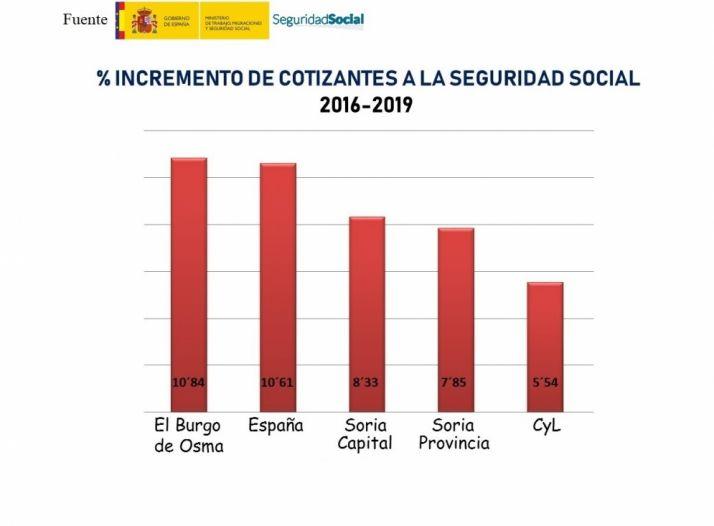 Foto 1 - El Burgo aumenta un 11% las altas a la Seguridad Social en 4 años