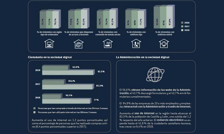 Evolución de la sociedad digital en CyL. /Fundación Telefónica