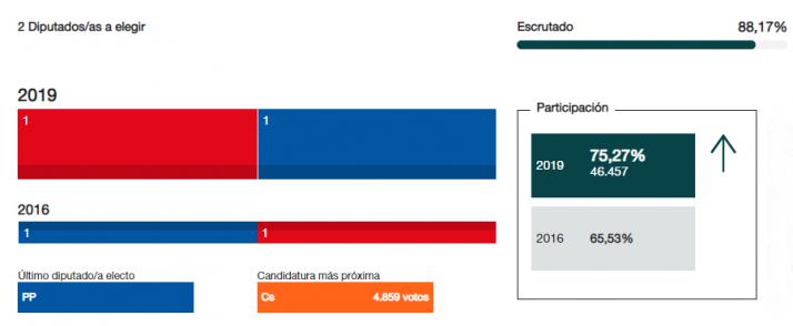 Sorpasso: El PSOE gana por primera vez unas generales en Soria